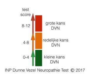 INP Dunne Vezel Neuropathie Schaal