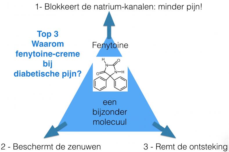 fenytoine-bij-diabetische-pijn-INP