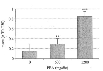 pea-grafiek-inp carpaal tunnel syndroom